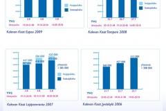 Kuopion  Kalevan Kisat 2014, informaation visualisointia, TV-katsojalukuja 2006-2009